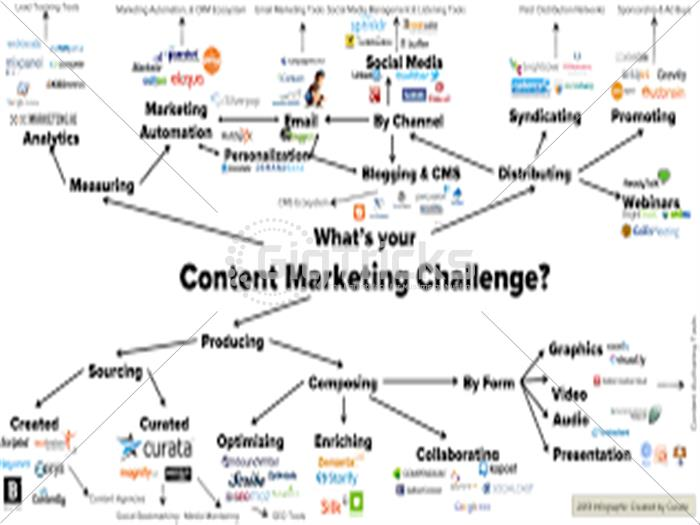 I will Promote Your Business by Content Marketing